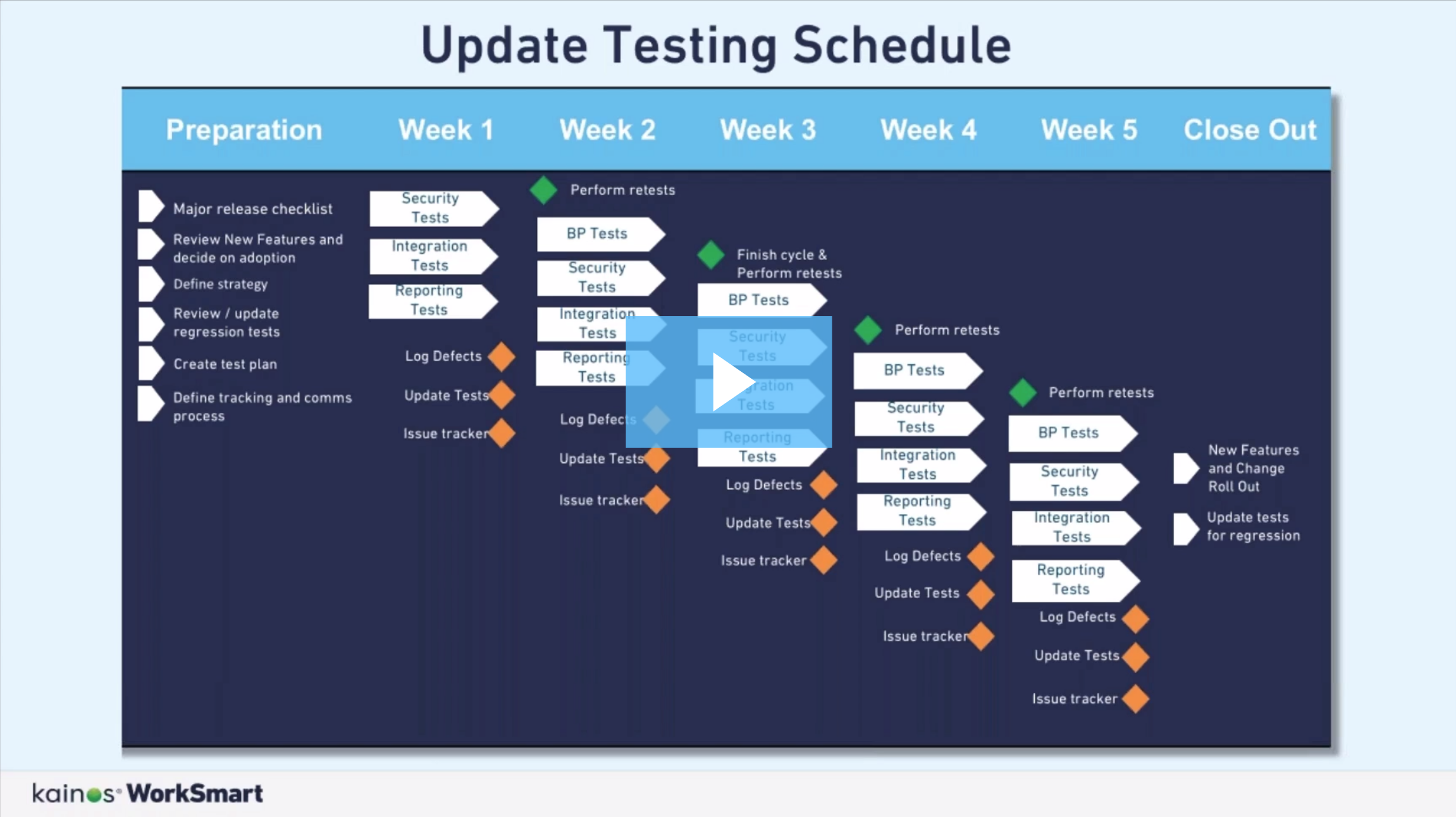 The Insider's Guide to Testing Workday Updates: A Live Q&A
