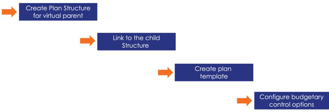 Workday FINS 2020R2 Blog plan structure screenshot